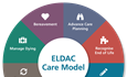 Upskilling our aged care staff using the ELDAC Care Model