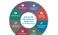 Making sense of care at the end of life: The ELDAC Care Model