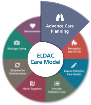 Advance Care Planning - ELDAC Care Model