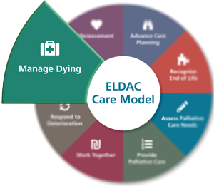 Manage Dying - ELDAC Care Model