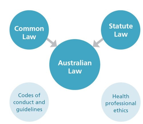 End of life law in Australia