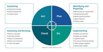 The Plan do check act chart on ELDAC working together toolkit